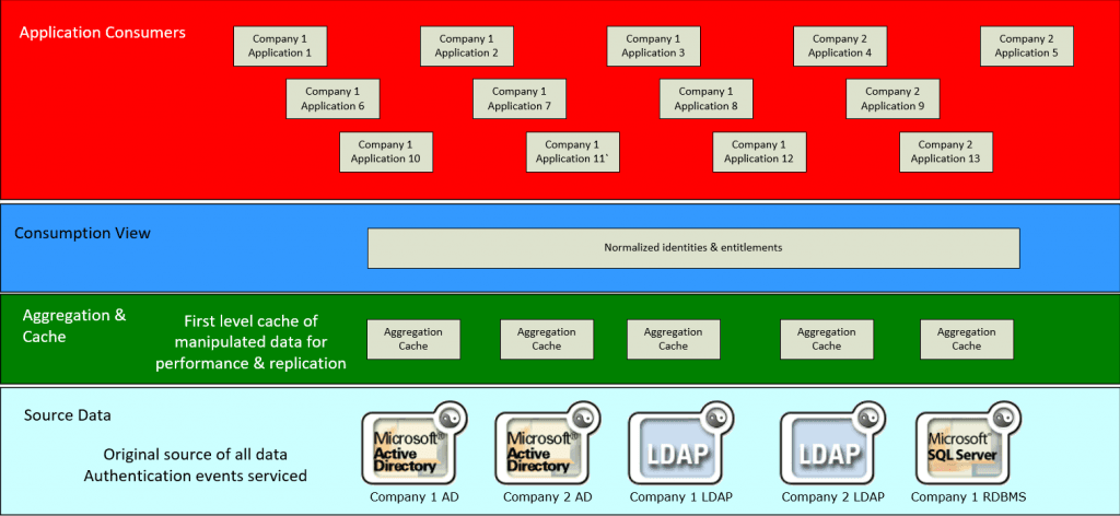 Abstraction based Identity Strategy for Merging Enterprises