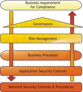 GRC Framework