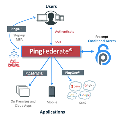 Ping Federate