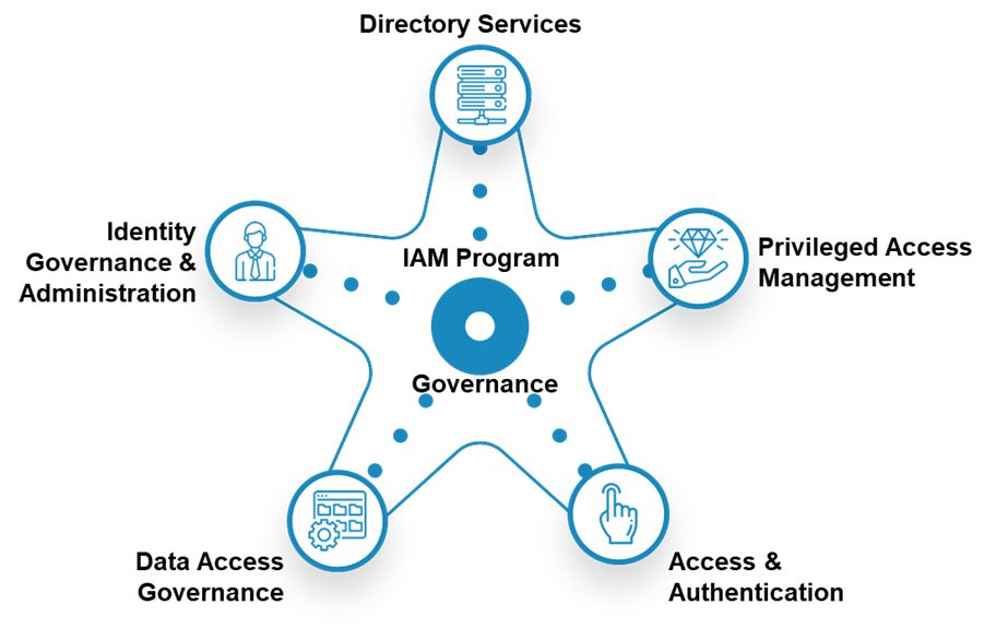 Machine generated alternative text: Identity Governance & Administration Data Access Governance Directory Services IAM Program Governan o Privileged Access Management Access & Authentication